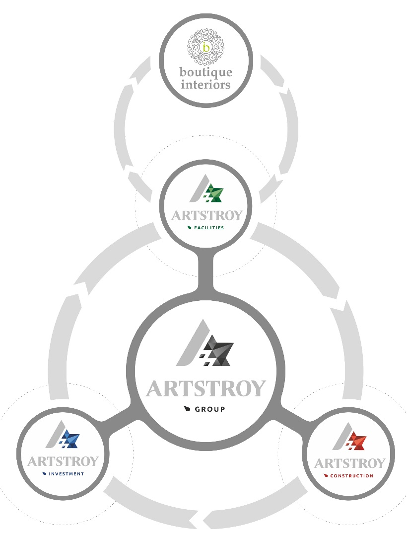 Artstroy Facilities